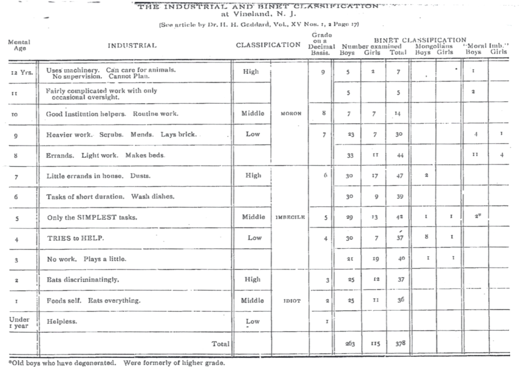 "Figure 2. The industrial and Binet classifications at Vineland, NJ. Taken from Henry H. Goddard, ""Four Hundred Feeble-Minded Children Classified by the Binet Method,"" Journal of Psycho-Asthenics, 15, no. 1 (1910): 31."